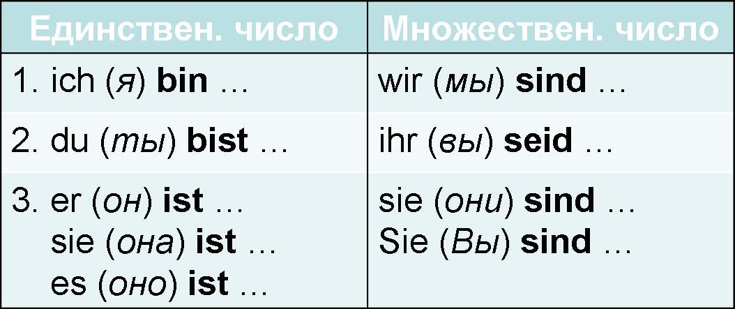 Deutsch sein konjugation German verb